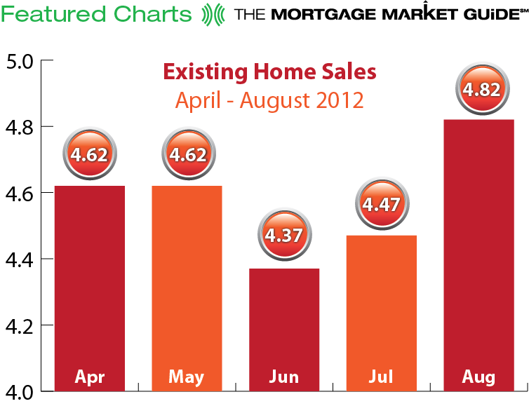 Existing Home Sales April - Aug 2012